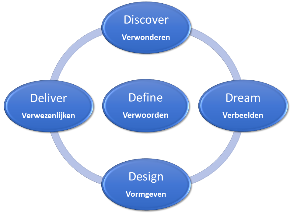 5D methode Appreciative Inquiry